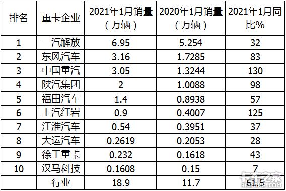 大卖18.9万台2021年1月重卡市场特点解析