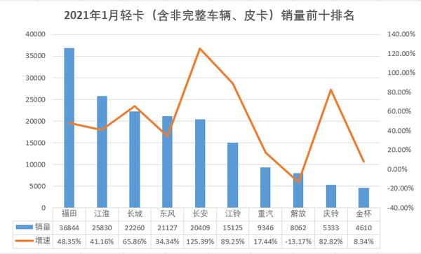 重中轻微1月销量排名出炉!解放月销超7万红岩涨幅超125%