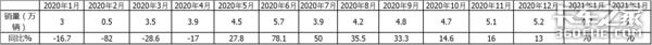 1月皮卡狂卖4.7万长城霸主能hold多久