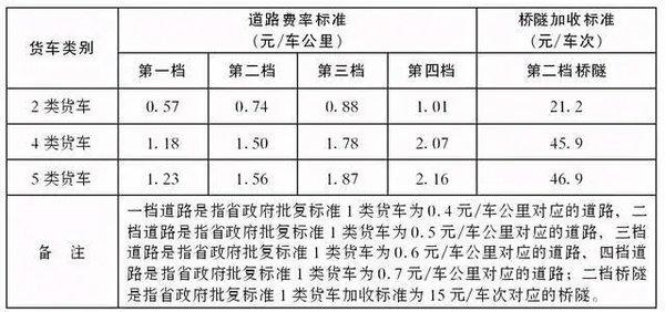 下降!陕西调整货车高速收费标准2类货车最低0.57元/公里