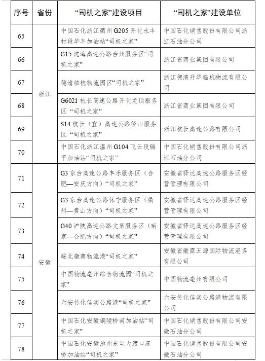 """241个上榜4个取消!交通部公布2020年""""司机之家""""名单"""