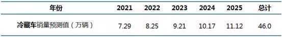 尾板市场:未来5年复合增长率约37.34%|公路货运尾板市场调查报告之二