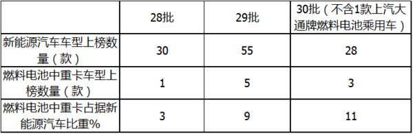 第30批达标车型公告看点氢能中重卡占比持续上升