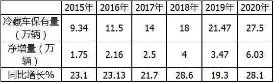冷藏�呈持�m增�L2021年相�P市�隹春�