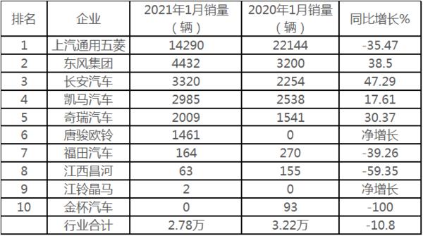 """销量""""三连降""""五菱霸主遭削弱1月微卡市场为啥近年最差?"""