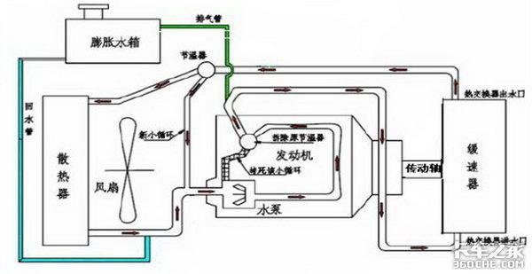 将动能转化成热能液力缓速器其背后的原理你知道吗?