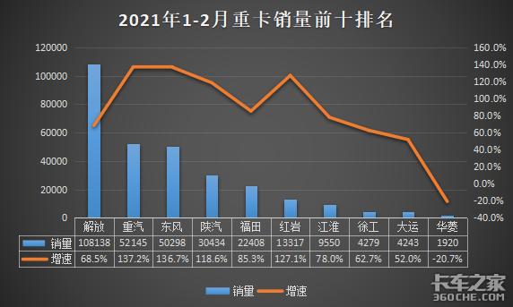 2月�N量���出�t8家重卡增速超100%