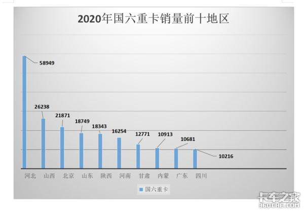 2020年国六重卡销量24万占比不足两成,国六车靠什么碾压国五车