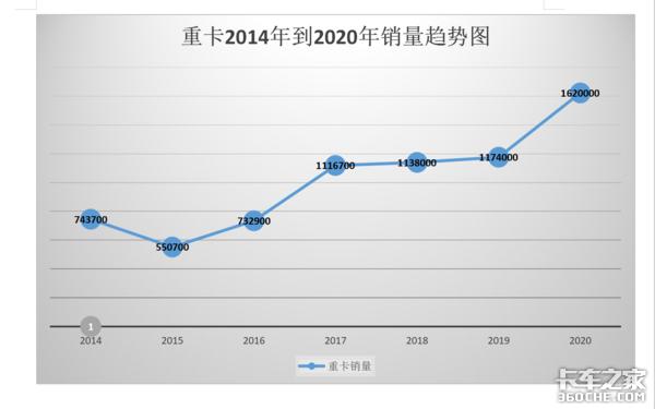 运价低车卖疯,专家预测2021年上半年重卡销量将达到全年70%