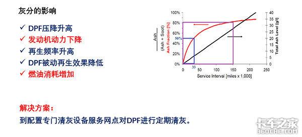 国六即将全面实施关于DPF养护你都清楚了吗