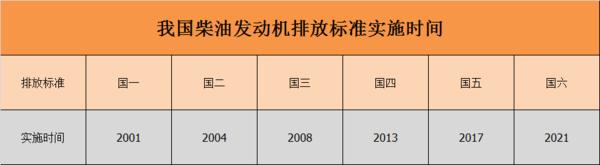 国六还没有玩转国七却已提上日程!2025年还是2033年实施?