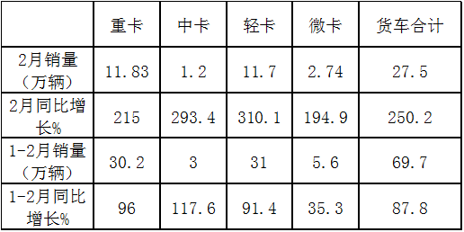 前2月中卡领涨货车市场福田凭啥碾压群雄再霸榜?