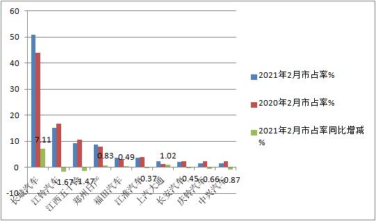销量及涨幅双双创新高2月皮卡市场特点深度解析