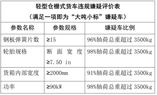 南宁:空车超过3500kg为大吨小标嫌疑车