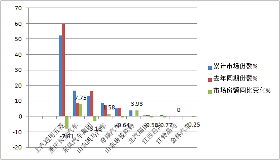 前2月微卡为啥成为货车行业最不给力的市场后期趋势咋样?