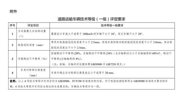 """卡友们注意!货车""""三检合一""""政策将于4月1日落实"""