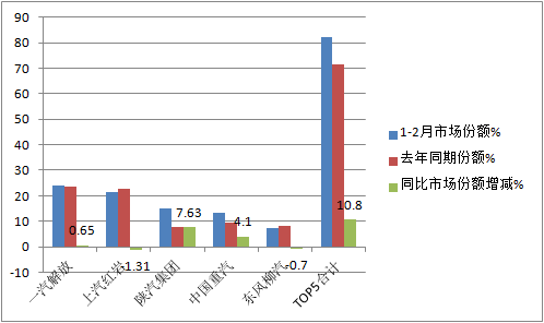 前2月自卸车涨120%谁家力挫群雄夺冠?