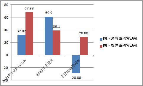 前2个月国六重卡柴油机市场谁家更牛?