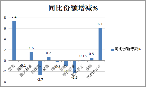 凭啥领涨国内汽车出口?前2月我国卡车海外市场特点深度解析