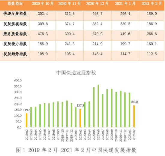 凭啥领涨中重卡各细分市场?前2月载货车市场特点深度解析