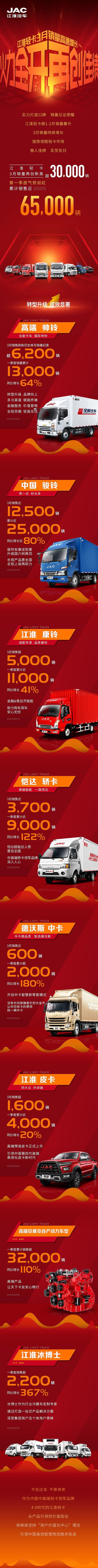江淮轻卡3月销量创新高一季度喜迎开门红