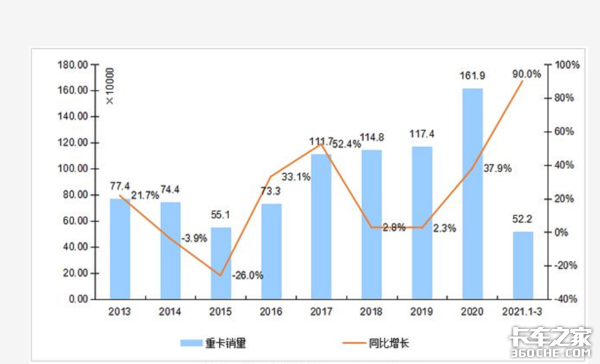 重卡全球月销量创记录一季度达52万