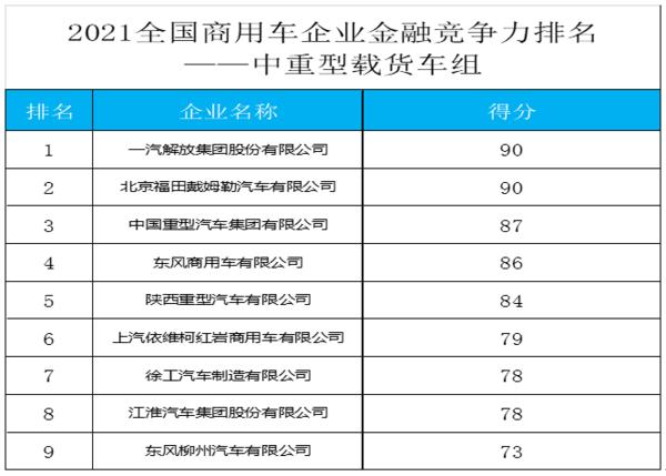 2021年全国商用车企业金融竞争力报告正式发布