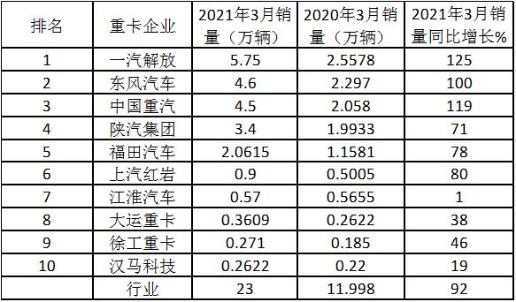 """续演""""12连涨""""神奇3月重卡销量及增幅凭啥双双创新高?"""
