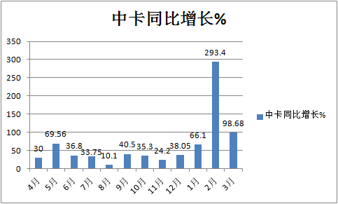 3月中卡领涨货车市场大运江淮前二前三