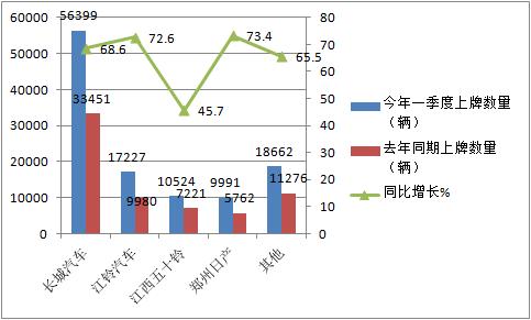 大涨7成创历史新高,2021年一季度皮卡市场有哪些看点?