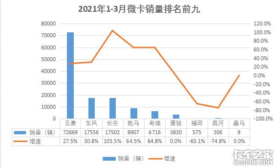 一季度数据:解放销量破16万辆东风重回第二福田中卡优势继续扩大