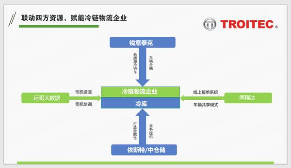 锐意泰克&重汽豪曼增程式冷藏车绿牌无忧四方合作赋能绿色冷链