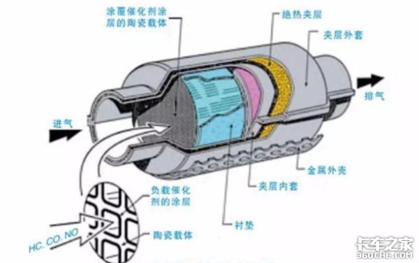 国六燃气车排气管抵首付款你听说了吗?