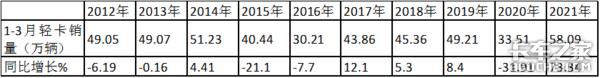 福田狂卖6万辆3月轻卡市场创历史新高