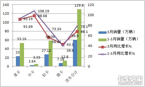 五菱凭啥再度独霸行业?前3月微卡市场特点深度解析