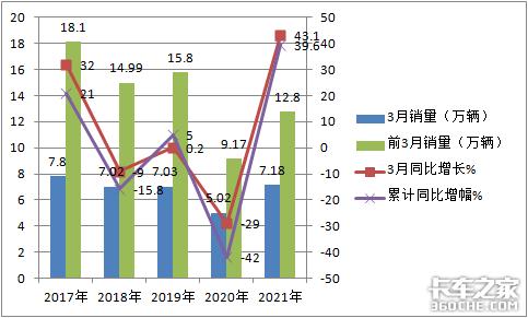 五菱独霸行业?前3月微卡市场特点解析
