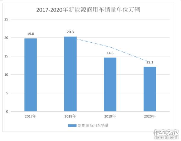 一月销量抵去年一个季度新能源商用车2021会迎来大爆发?