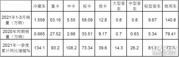 前3月冷藏车领涨商用车哪种车型最热卖