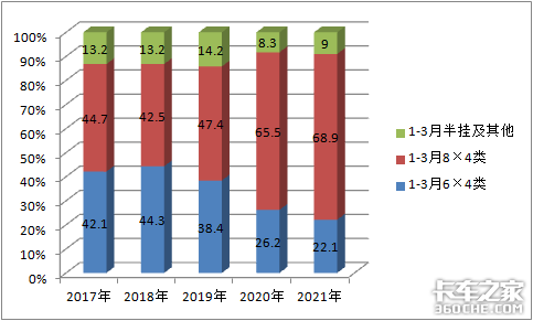 陕汽夺冠3月份自卸车市场特点深度解析