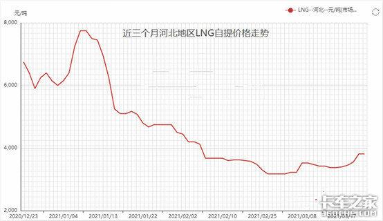 解放再夺冠三一进前十3月天然气重卡市场特点解析