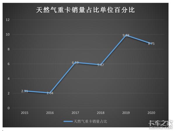 连跌6月天燃气重卡一季度销量仅2.36万