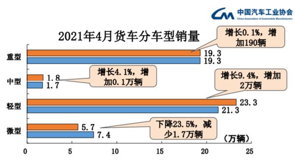 4月卡车销量增幅明显回落重卡销量19.3万辆连续刷新当月记录