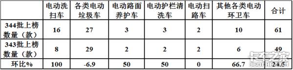 第344批公告看点:电动洗扫车翻倍涨或迎发展新机遇