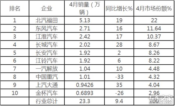 福田再度霸榜前4��月�p卡�豳u81.4�f�v