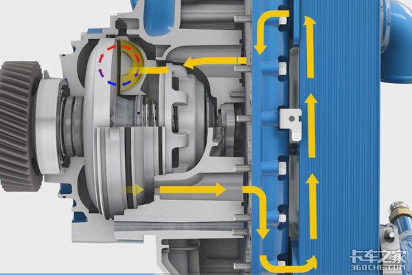 关于福伊特液力缓速器你想知道的全在这!