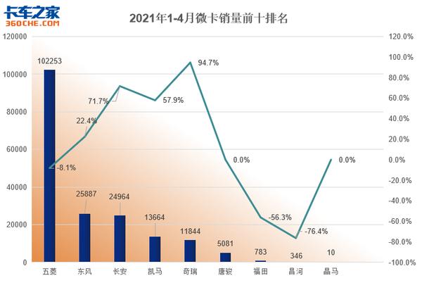 4月榜单:重卡中重汽销量势头强劲涨幅最快中卡领域福田一家独大