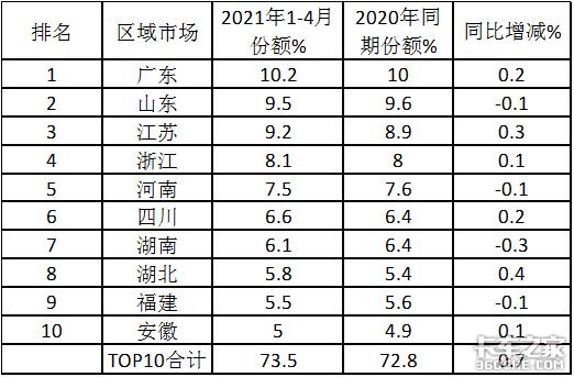 福田大增9成领涨南骏杀进前三,4月中卡市场特点深度解析