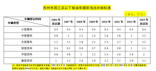 苏州国三车淘汰最高补贴3.1万!2023年仍可享受补助