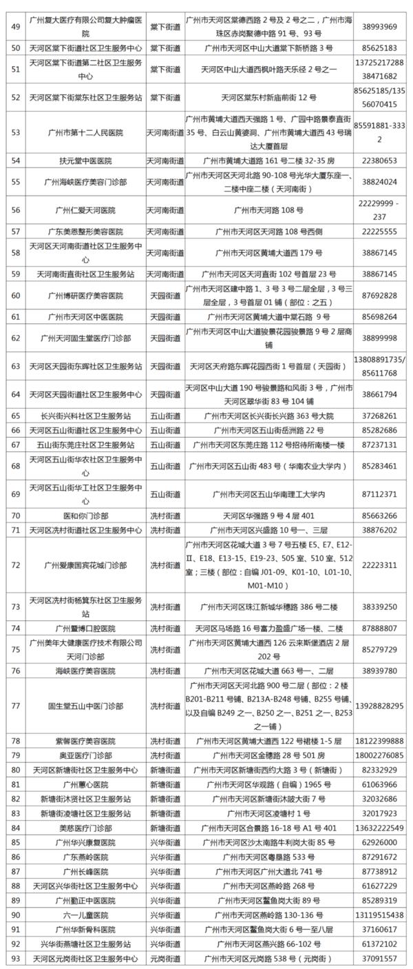 最新最全!广州货车司机282个核酸检测点公布