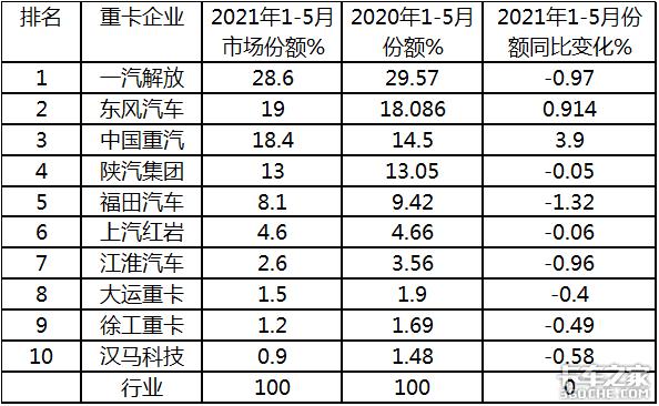 """TOP10中重汽独涨,5月重卡""""13连涨""""后为啥首次遭下滑?"""